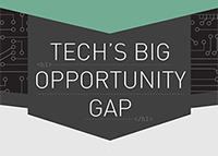 Tech's Big Opportunity Gap
