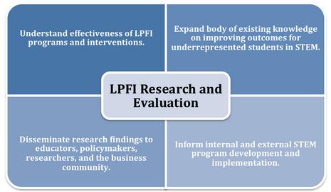 lpfi research